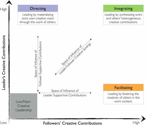 Creative Leadership A Multi Context Conceptualization Academy Of Management Annals