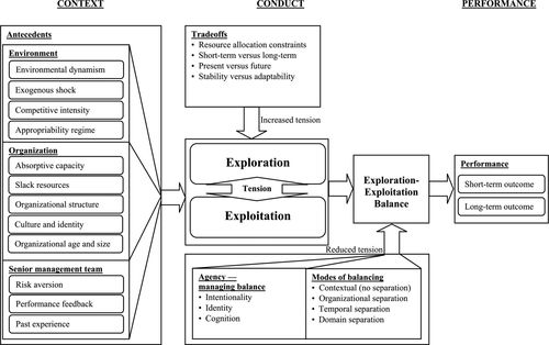 Exploration And Exploitation Within And Across Organizations Academy Of Management Annals