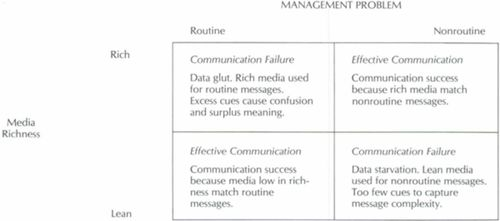 The Selection Of Communication Media As An Executive Skill Academy Of Management Perspectives