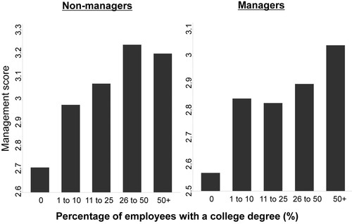 Management Practices Across Firms And Countries Academy Of Management Perspectives