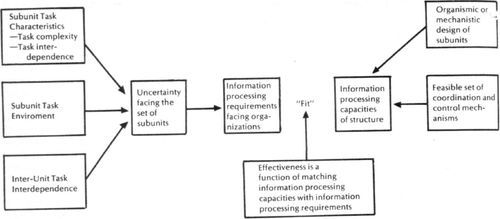 Information Processing As An Integrating Concept In Organizational Design Academy Of Management Review